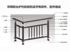 锌钢阳台护栏的结构及所有部件、配件组成